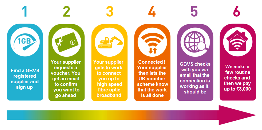 UK Government GBVS Gigabit Broadband Voucher Scheme